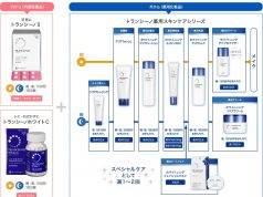 Top 9 sản phẩm trị nám Transino Nhật Bản Mới Nhất 2021