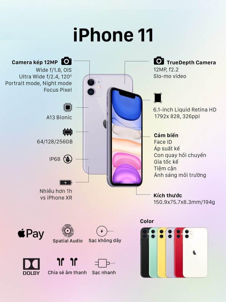 Cấu hình cơ bản Iphone 11