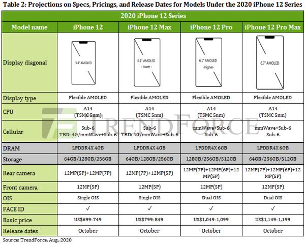 Cấu hình và thông số camera các phiên bản iphone 12 bị rò rỉ